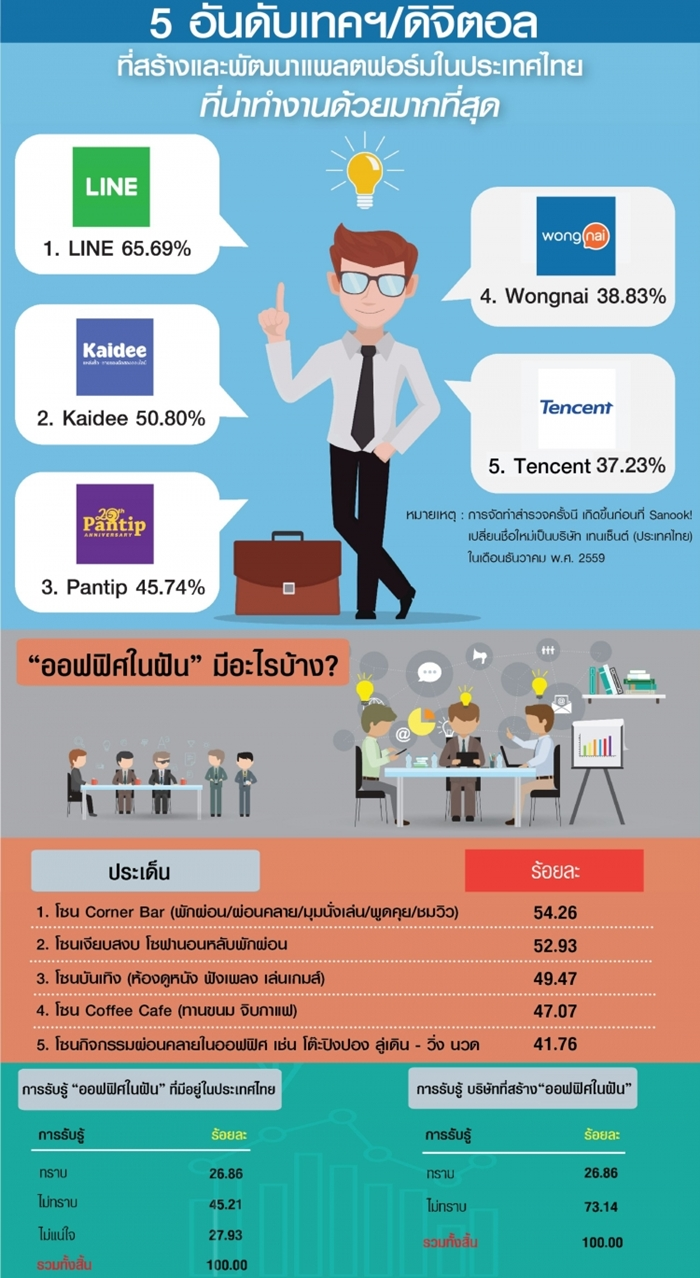 5-digital-thai-company